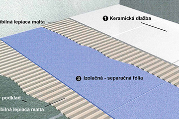 The waterproofing membrane